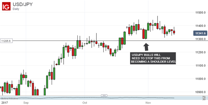 Japanese Yen Technical Analysis: USDJPY Prepares, But For What