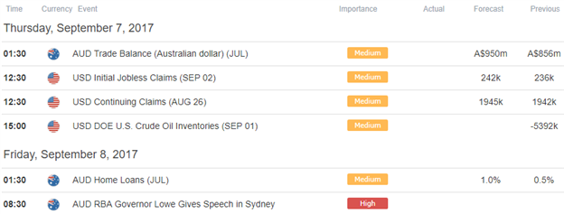 AUD/USD Battles to Surpass 8000- Watch for a Break of this Range