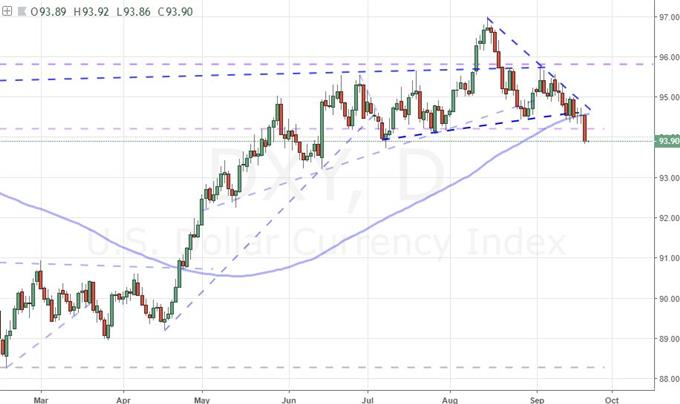 Daily Chart of the DXY Dollar Index