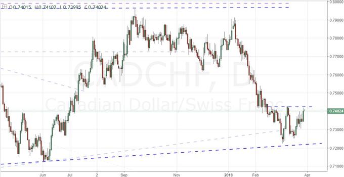 Canadian Dollar's Fortunes Improve, Will Loonie Crosses?