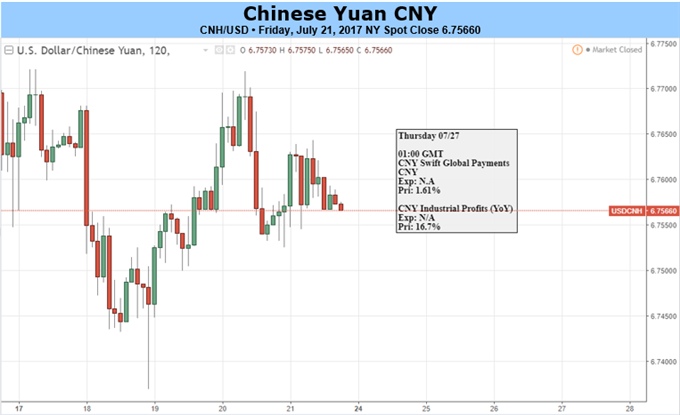 To Retrace or to Advance, That is a Question around the Yuan