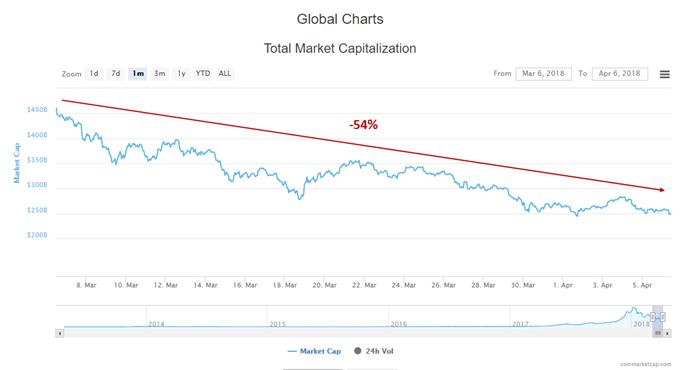 La capitalisation bousière des crypto-monnaies a perdu 54% en un mois