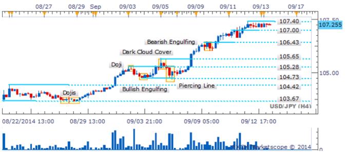 USD/JPY - Ascenso sobre los 107.00 puede extenderse ante la ausencia de señales de reversión