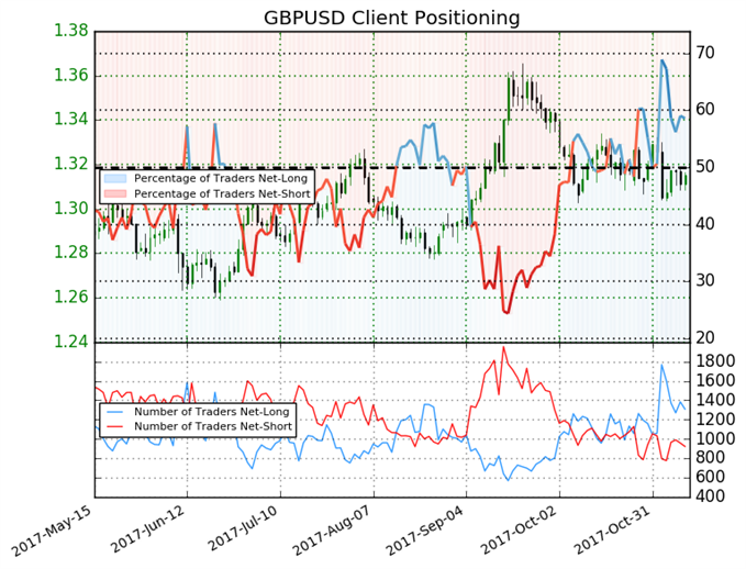 Key Shift In Sentiment Gives Pound Mixed Trading Bias