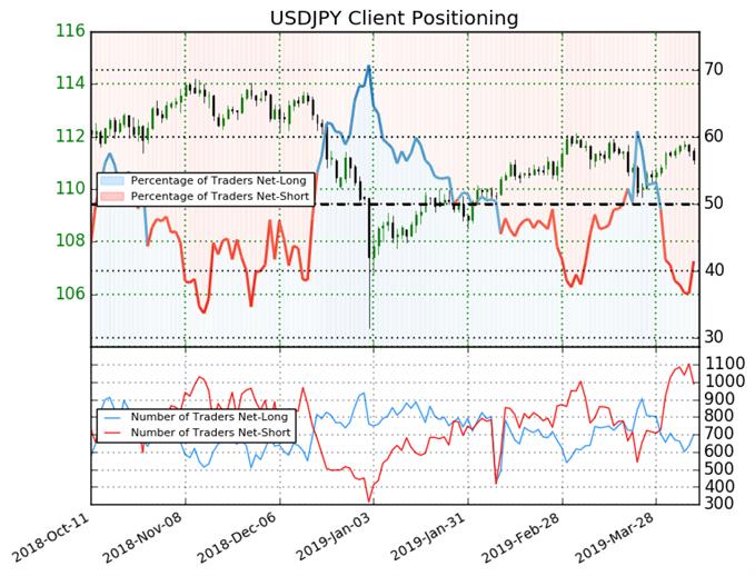 usdjpy price chart, ig client sentiment index, igcs