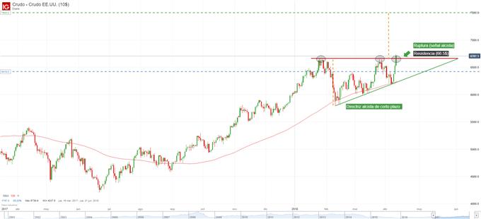 Gráfico técnico del precio del petróleo. Patrón de triángulo ascendente