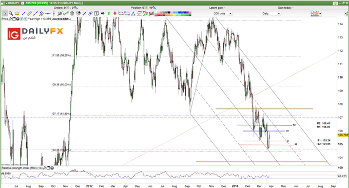 USDJPY prices daily chart