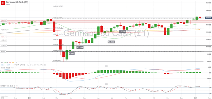 DAX 30 Bounces Off All-Time High, EUR/USD Increases Bearish Momentum