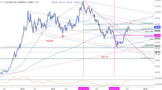 US Dollar Weekly Price Chart (DXY)