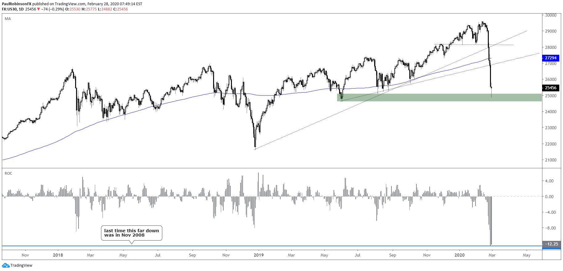 Dow Jones Chart - Dow Jones Correction Just Beginning, USDJPY Near Channel ... / 2 dow jones industrial average 30 index technical analysis.