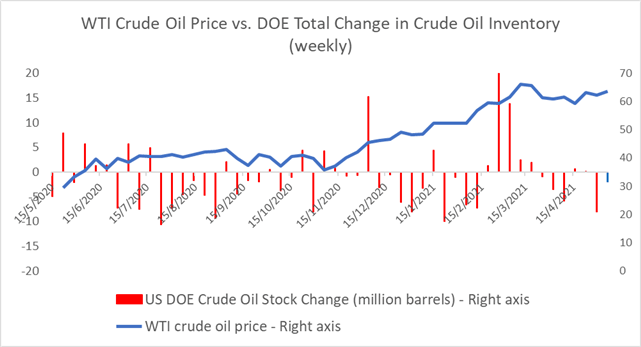 Crude Oil Prices Hold Gains as Stockpiles Fall, OPEC Lifts Demand Outlook