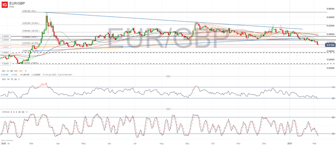 GBP/USD, EUR/GBP: British Pound Cheers Distancing from Negative Rates
