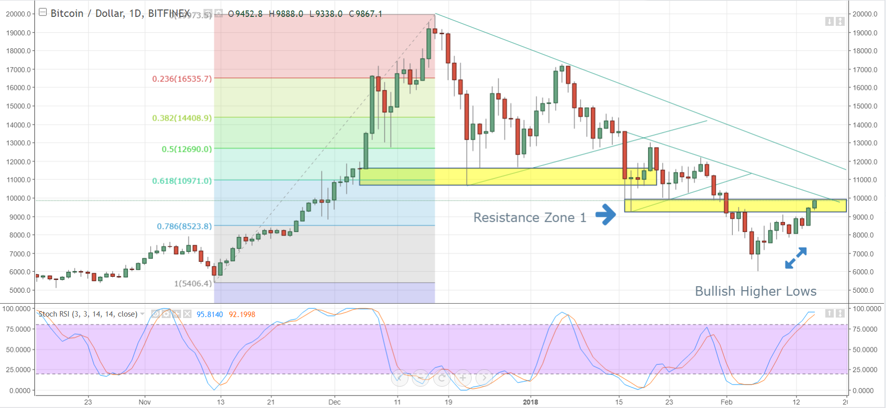 Bitcoin Rate Chart: Bullish Momentum Signals Higher Prices