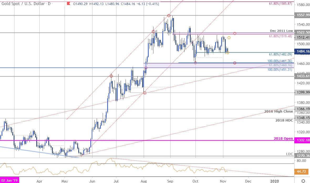 Gold Price Targets Xau Usd Threatens