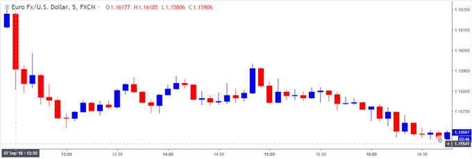 Image of eurusd 5-minute chart