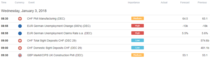 US Dollar May Find a Lifeline in December FOMC Minutes