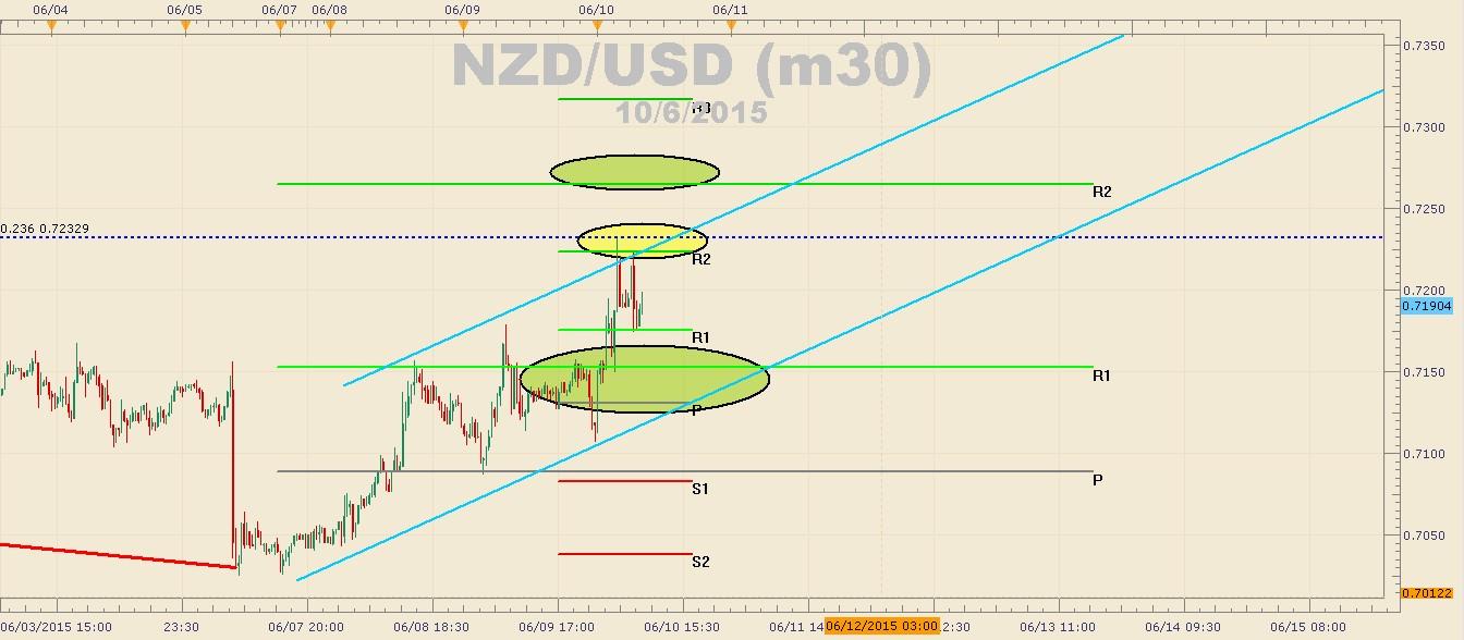 NZDUSD se prepara para la decisión de tasas del RBNZ - ¿Cuáles son los próximos niveles?