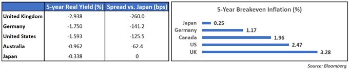 Grafico dell'inflazione di pareggio a 5 anni
