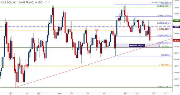 USD/CHF Technical Analysis: Bullish Stampede in Full Retreat
