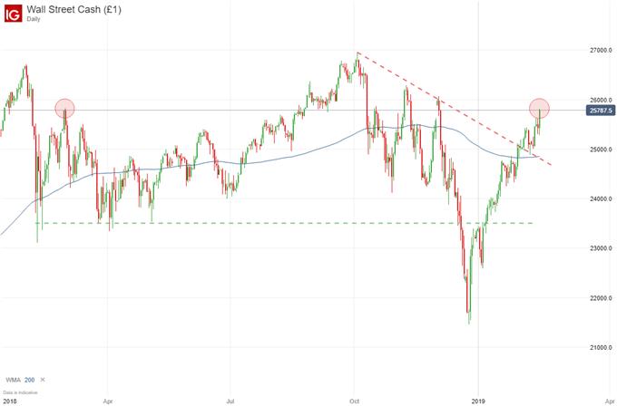 dow jones stock price chart