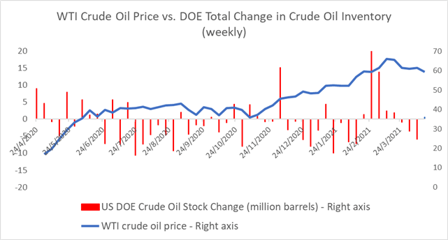 Crude Oil Prices Suppressed by Rising Stockpiles and Demand Concerns