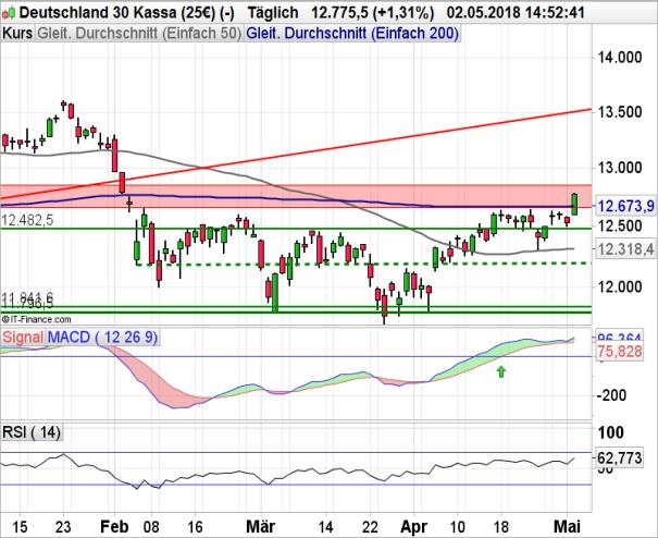 DAX 30: Wall Street im Minus trotz Fed-Zinsentscheid