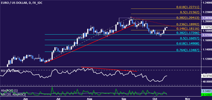 EUR/USD Technical Analysis: Euro Down Trend Remains Intact