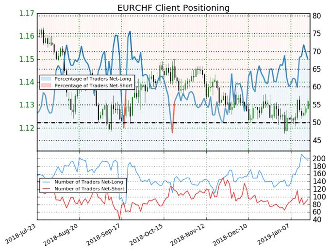 EUR/CHF Sentiment der IG Trader