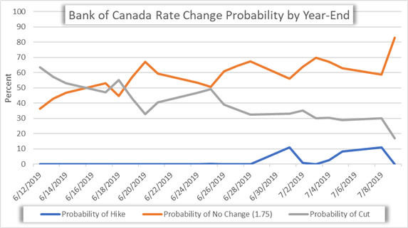 Bank of Canada Interest Rate Change Expectations