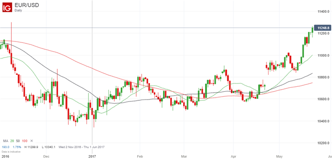 Merkel Comments Send EUR/USD to Six-Month High