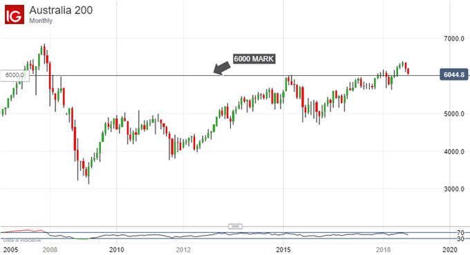 ASX 200 Technical Analysis: Crucial 6000 Support Back In Focus