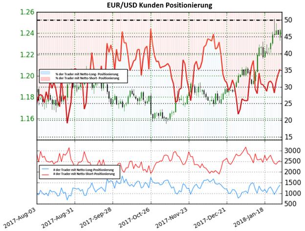 EUR/USD: Auf Basis des Sentiments könnte der Euro vor einer Trendumkehr stehen