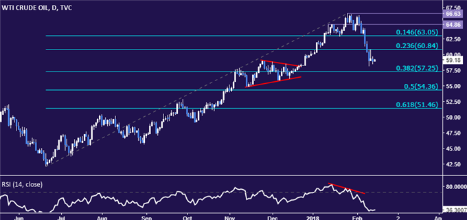 Gold and Crude Oil Prices May Fall if US CPI Tops Expectations