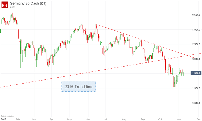 S&P 500 Will Look to Trade Wars, FTSE to Brexit, DAX to GDP Data