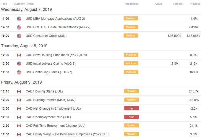 US / Canada Key Data Releases - Economic Calendar