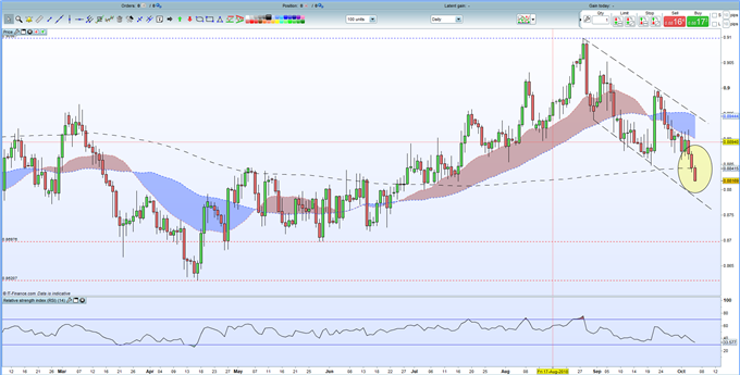 EURGBP Analysis: Technical Support Broken, Downtrend Reinforced