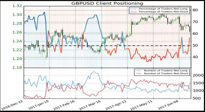 IG Client Sentiment - GBPUSD Post BOE, NZDUSD Heading Into RBNZ