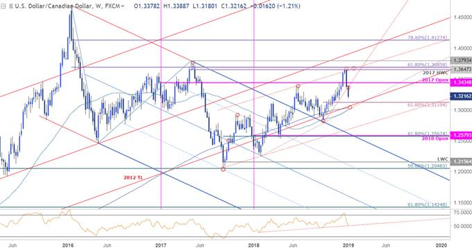 USD/CAD Weekly Price Chart