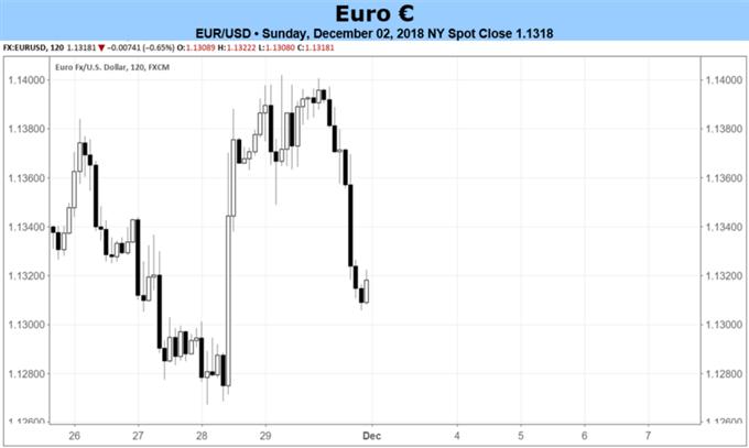 Euro nach dem G20-Gipfel – Aufmerksamkeit richtet sich wieder auf den Haushalt in Italien