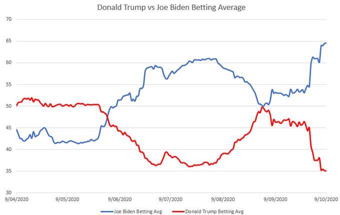 Prospettive del prezzo dell'oro dettate dai sondaggi presidenziali, speranze di aiuti fiscali