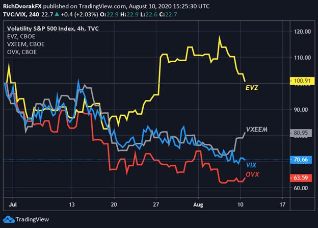 S&P 500 VIX INDEX PRICE CHART with Euro EVZ Emerging Markets VXEEM Crude Oil OVX