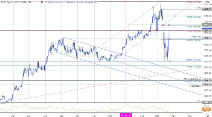 Photo of XAU/USD Surges 11% as Virus Recession Fears Grow