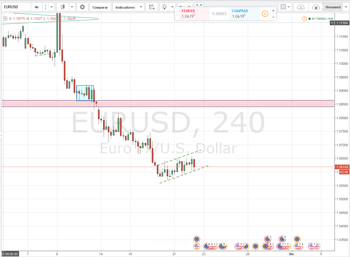 EURUSD presionado hacia los 1.06000 nuevamente; ¿Pullback?