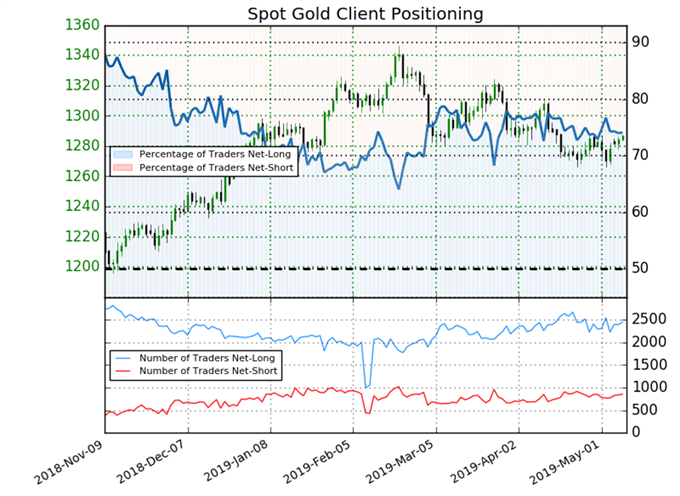 Latest gold trader positioning chart.