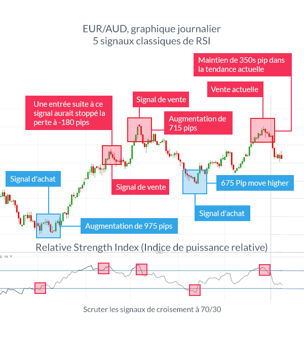 Trader le forex