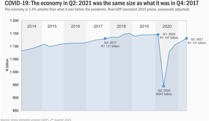 South Africa's GDP