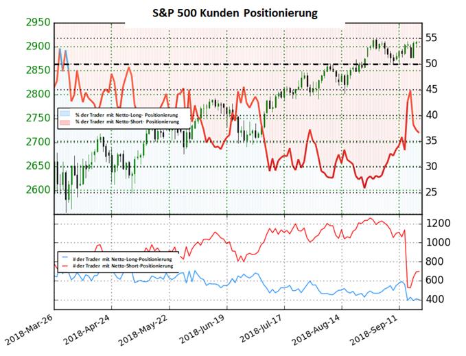S&P 500: Das Sentiment bleibt kurzfristig Unentschlossen