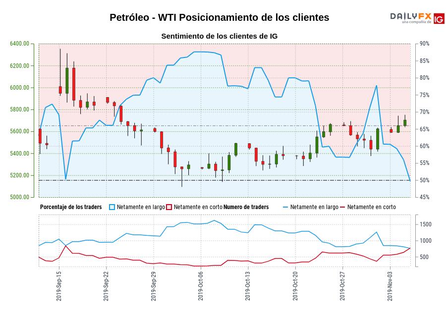 Sentimiento (Petróleo - WTI): Los traders operan en corto en Petróleo - WTI por primera vez desde sept. 16, 2019 cuando la cotización se ubicaba en 6.177,00.