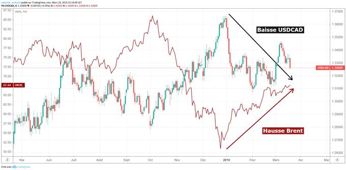 La hausse des cours de pétrole soutient le dollar canadien