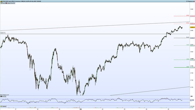Gráfico de ProRealTime del S&P 500 en velas de 15 minutos.